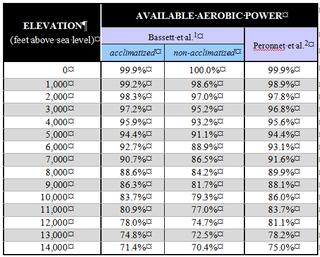 Altitude table