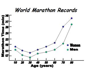 MarathonRecordsbyAge