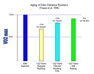 Aging Elite Runners chart