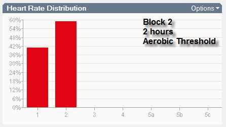 Block 2 Z2 Wrkt