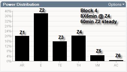 Block 4b Z4 Wrkt