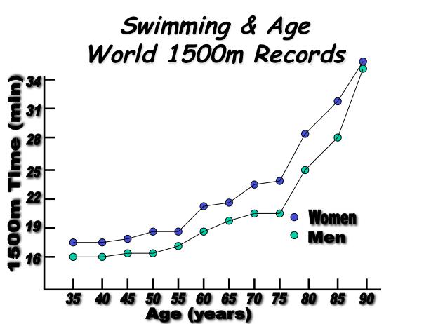 Swim Age WRs
