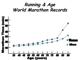 Run Age WR