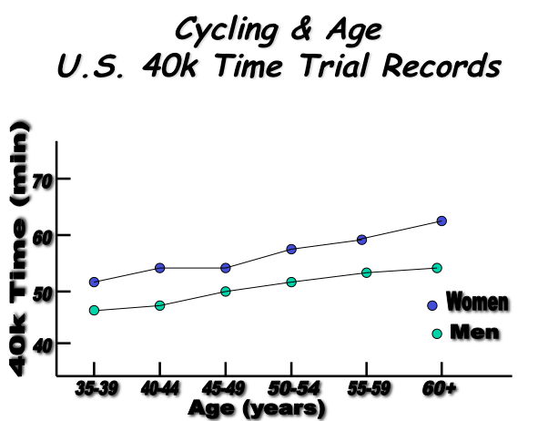 Bike Age US Rec