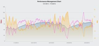 Performance Management Chart (PMC) example