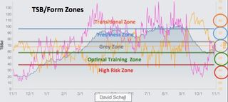 Sample TSB:Form Zones chart